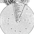 Aristotlelian And Christian Cosmologies by Science Source
