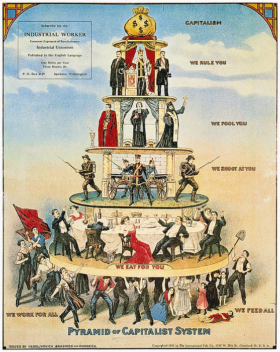 Image result for capitalism pyramid