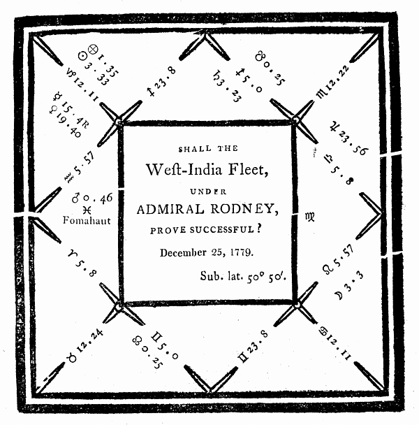 Horoscope drawn up by E Sibly in 1779 Photograph by Photos.com