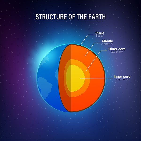 Structure of the earth - cross section with accurate layers of the earths interior, description, depth in kilometers. Vector illustration. Drawing by Oleksandr Hruts